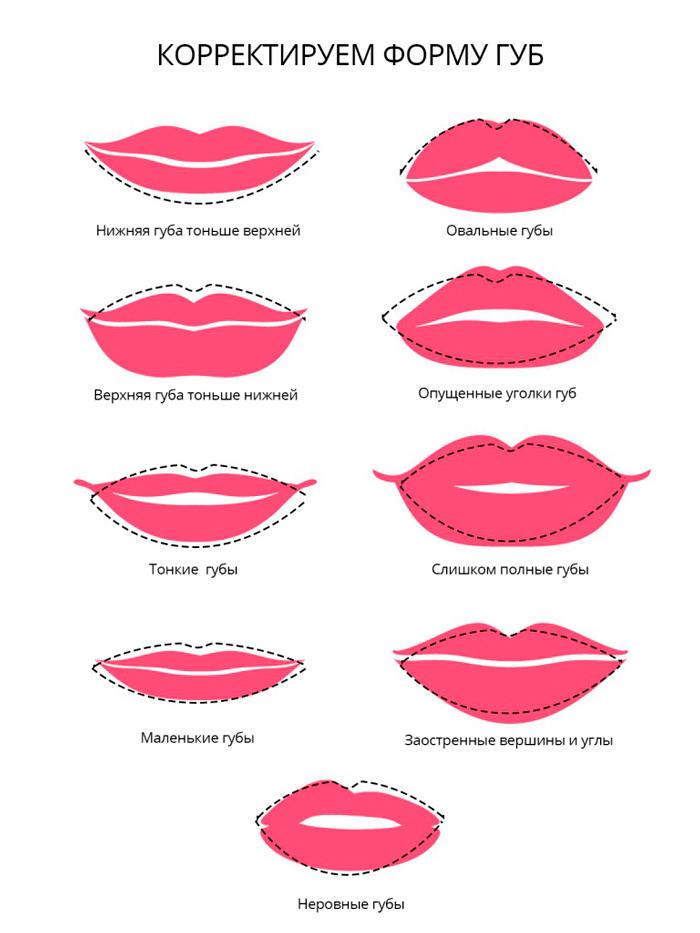 Корректирруемые формы губ | Filler-Shop